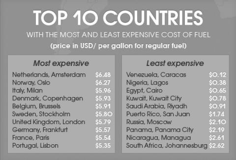 tabel, benzineprijs, wereld, Carbuzz, dollar/gallon