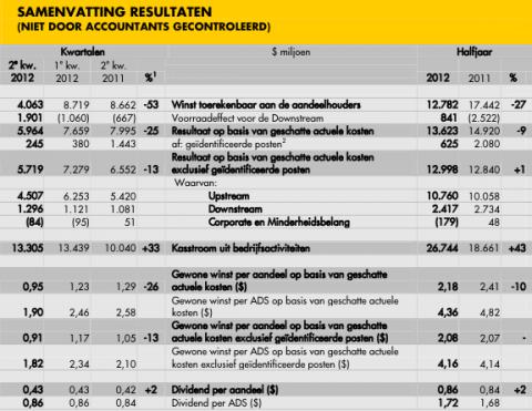 cijfers Shell