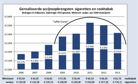 accijnsopbrengst, tabak, sigaretten, accijnslek