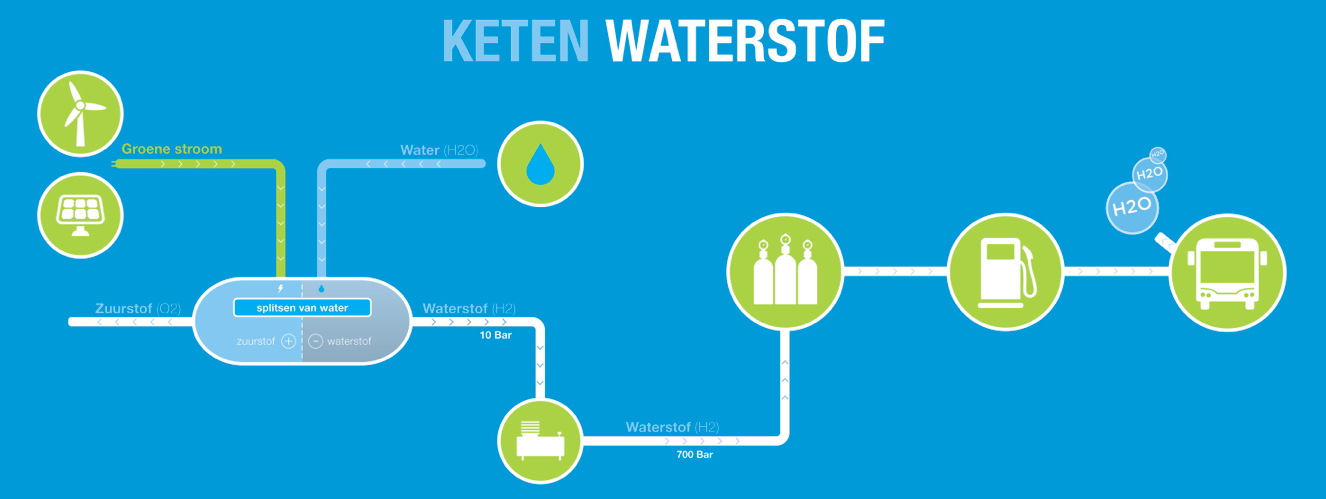 waterstof, keten, schema