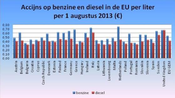 Brandstofaccijnzen in Europese Unie, bron: Nove