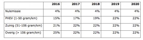 Bijtelling Privegebruik Lesauto Naar 22 Procent Vanaf 2017